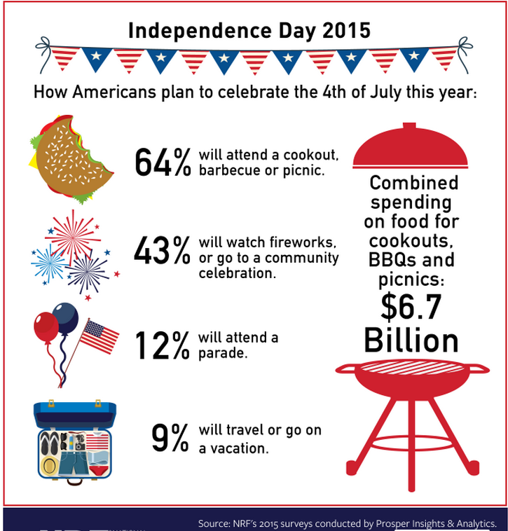 Like last year, about 11 percent of survey responders wonu0027t be celebrating July  Fourth at all. - 4th Of July Bbq PNG