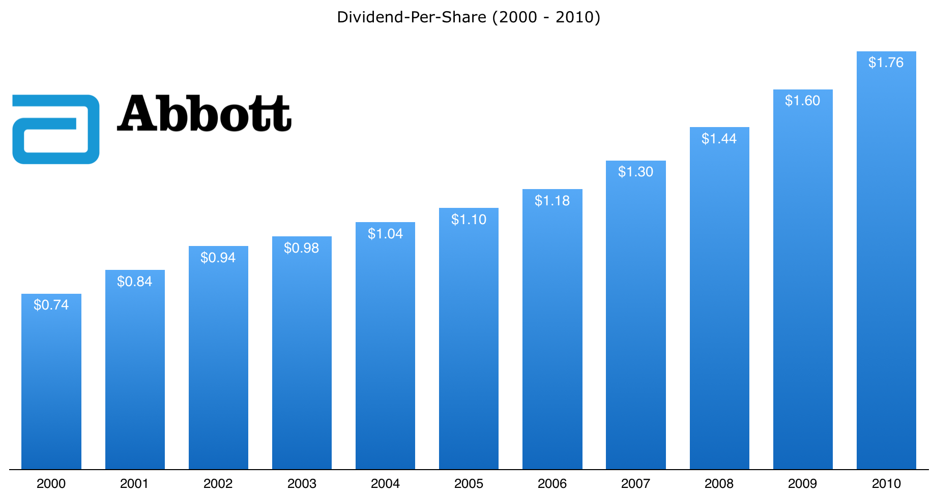 abbottlabs_dividend_history - Abbot Laboratories PNG