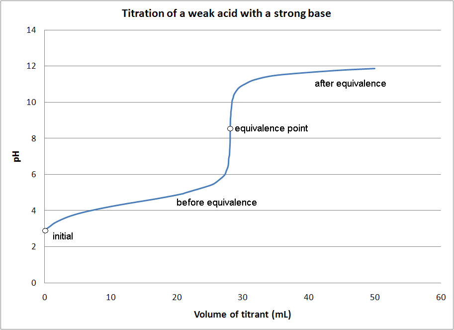 File:Titration of weak acid with strong base.PNG - Acid And Base PNG