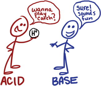 Week 14- Science- Acids u0026 Bases- cute graphic the littles can understand. - Acid And Base PNG