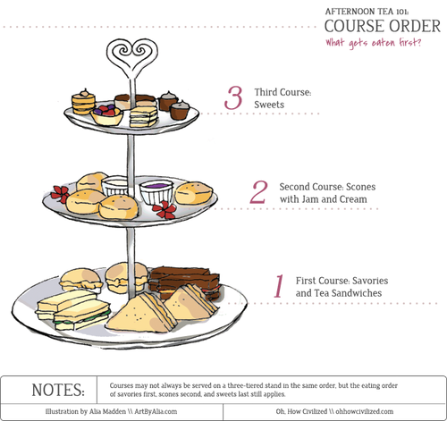 Afternoon Tea 101: Course Order | Oh, How Civilized - Afternoon Tea Party PNG