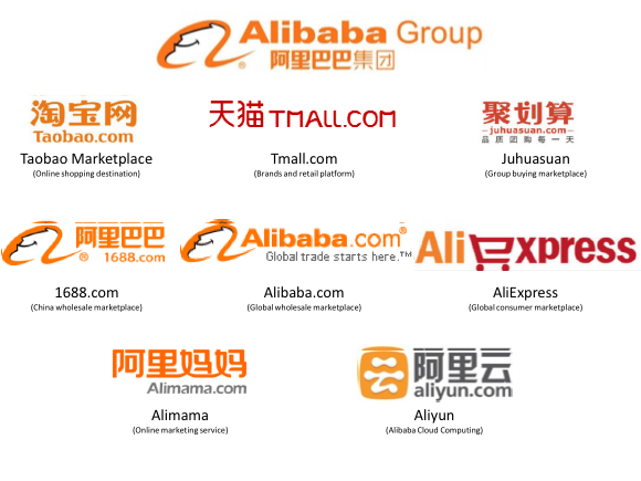 Source: Alibaba, Manhattan Venture Partners (MVP) Research - Alibaba Group PNG