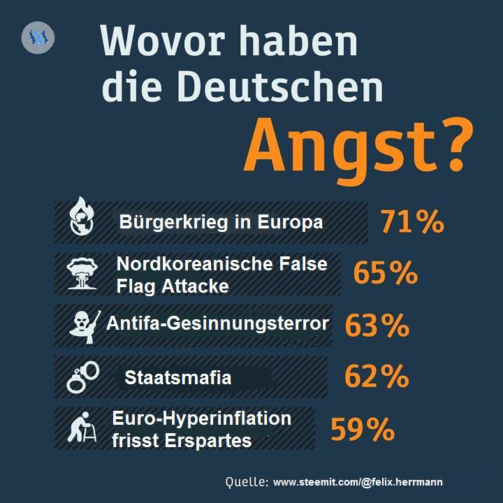 wovor die deutschen angst haben sollten 2017 steemit.png - Angst Haben PNG
