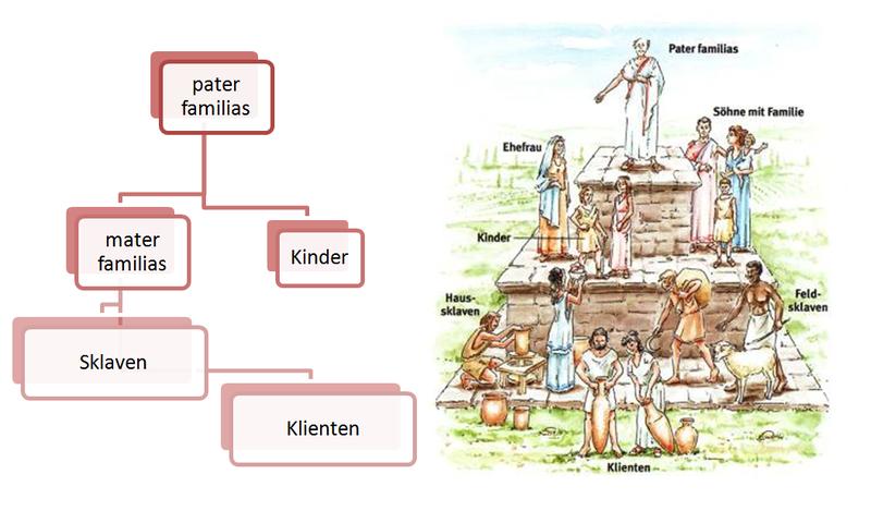 Wie man an dem Schaubild erkennen kann, stand der u201epater familiasu201c über  allen anderen Familienmitgliedern. Seine Söhne und deren Familien und seine  Ehefrau PlusPng.com