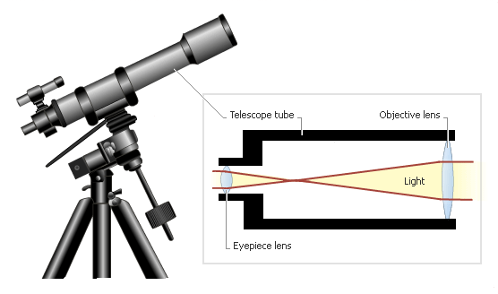 A1 Optical Astronomy
