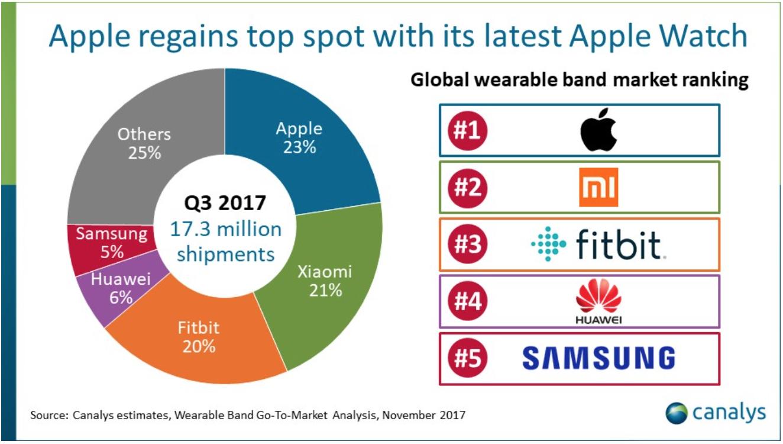Die Veröffentlichung der Apple Watch Series 3 ist Canalys zufolge  maßgeblich für den Verkaufsanstieg verantwortlich. Die Marktforscher gehen  von rund PlusPng.com  - Auf Dem Markt PNG