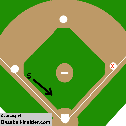 Third base bunt positioning -