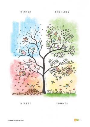 Riki und seine Freunde: Der Jahreszeiten-Baum A4 - Baum Jahreszeiten PNG