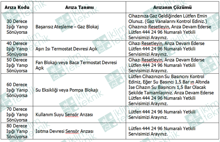 Belirtilen Çalışma Hatalarının Oluşması Halinde, Normal Çalışma Şartları  Konum Seçme Anahtarının (Bakınız Şekil 5, 1 Numaralı Düğme) Kısa Bir Süre  u201cRu201d PlusPng.com  - Baymak Baxi PNG
