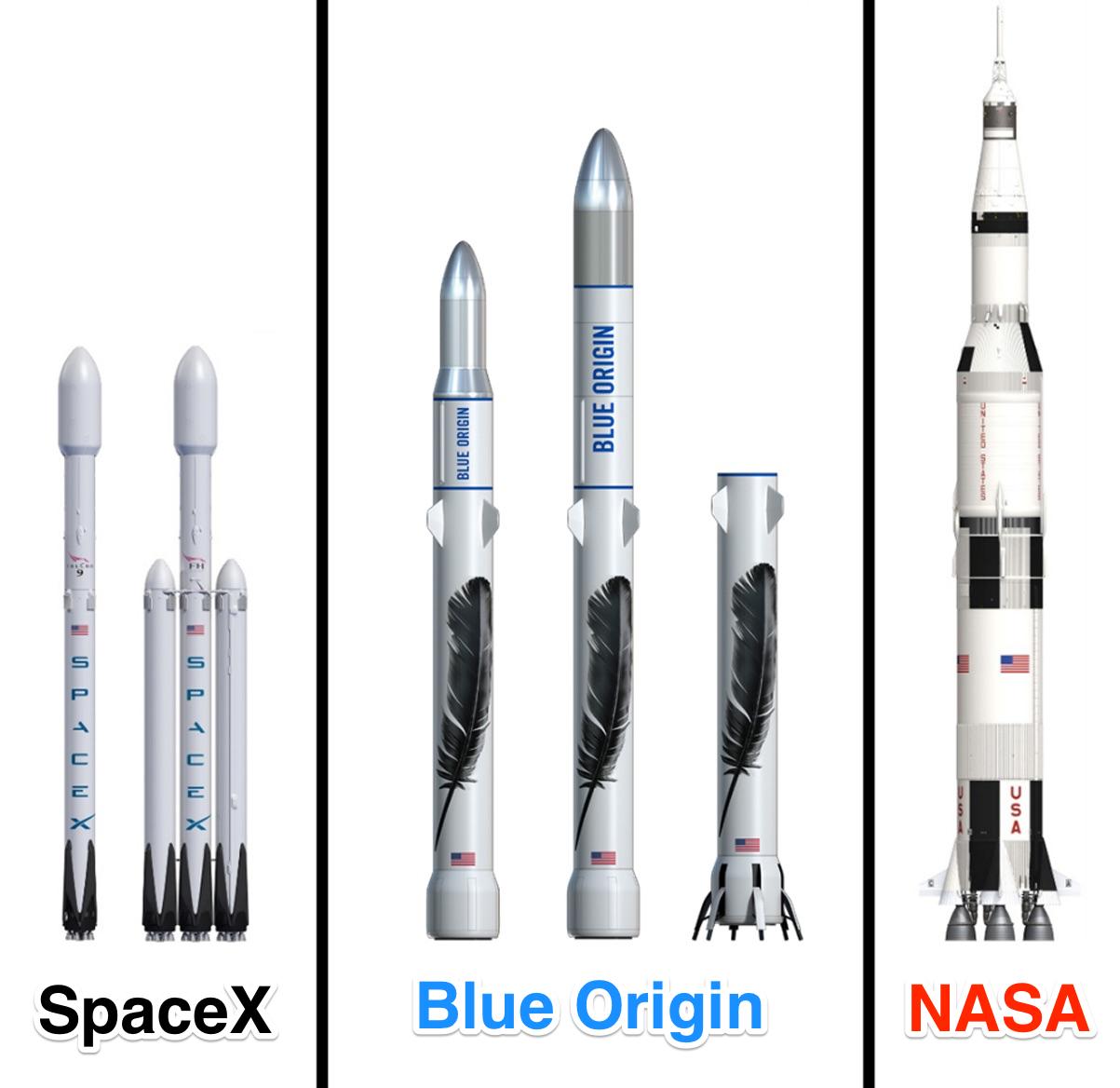 blue origin spacex nasa rockets compared - Blue Origin PNG