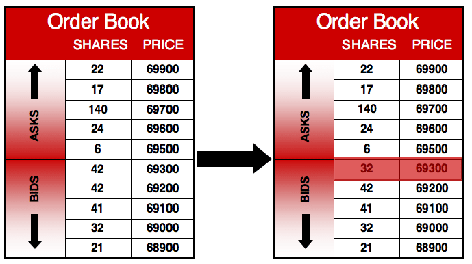 Figure 1.1: Example of a Limit Order Book - Book Order PNG