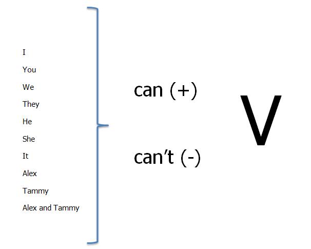 Bütün öznelerden sonra u201ccanu201d ve u201ccanu0027tu201d getirilir, sonrasında ise mutlaka  bir verb(eylem) getirilmelidir. Bu eylem hiçbir ek alamaz. - Can Cant PNG