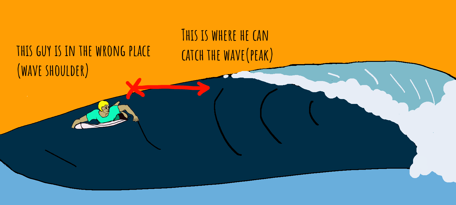 To do this, you need to be close to where the wave actually breaks. Most  surfers tend to wait 5-10 meters away from this point. It is safer there. - Catch A Wave PNG