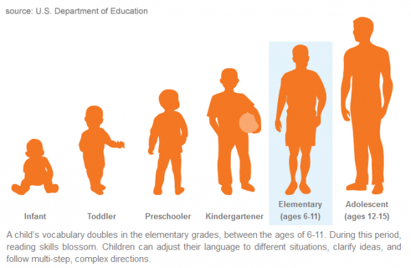 Literacy by stage of development - Child Development PNG