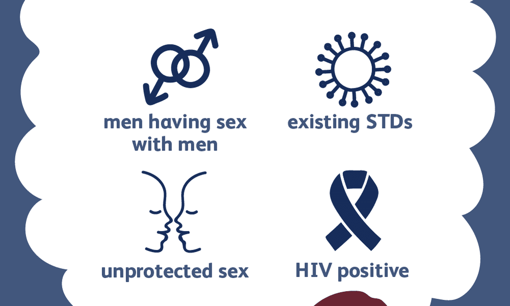 chlamydia risk factors - Chlamydia PNG HD