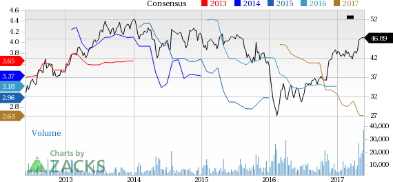 CIT Group Inc (DEL) Price and Consensus - Cit Group PNG