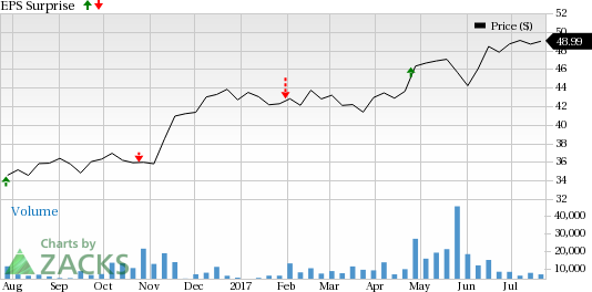 CIT Group Inc (DEL) Price and EPS Surprise - Cit Group PNG