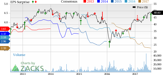 CIT Group Inc (DEL) Price, Consensus and EPS Surprise | CIT Group Inc (DEL)  Quote - Cit Group PNG