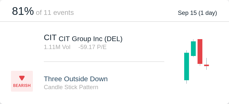 $CIT is in Three Outside Down winning 81.82% in the past.  scan.alpaca.ai/card/5210423. PlusPng.com Bearish - Cit Group PNG