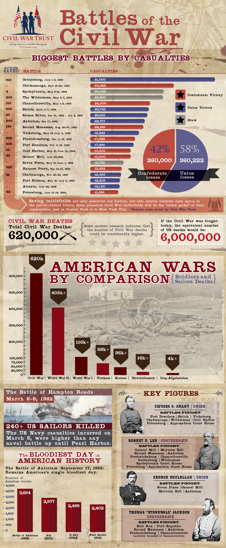u201cBattles of the Civil Waru201d Infographic - Civil War Battle PNG