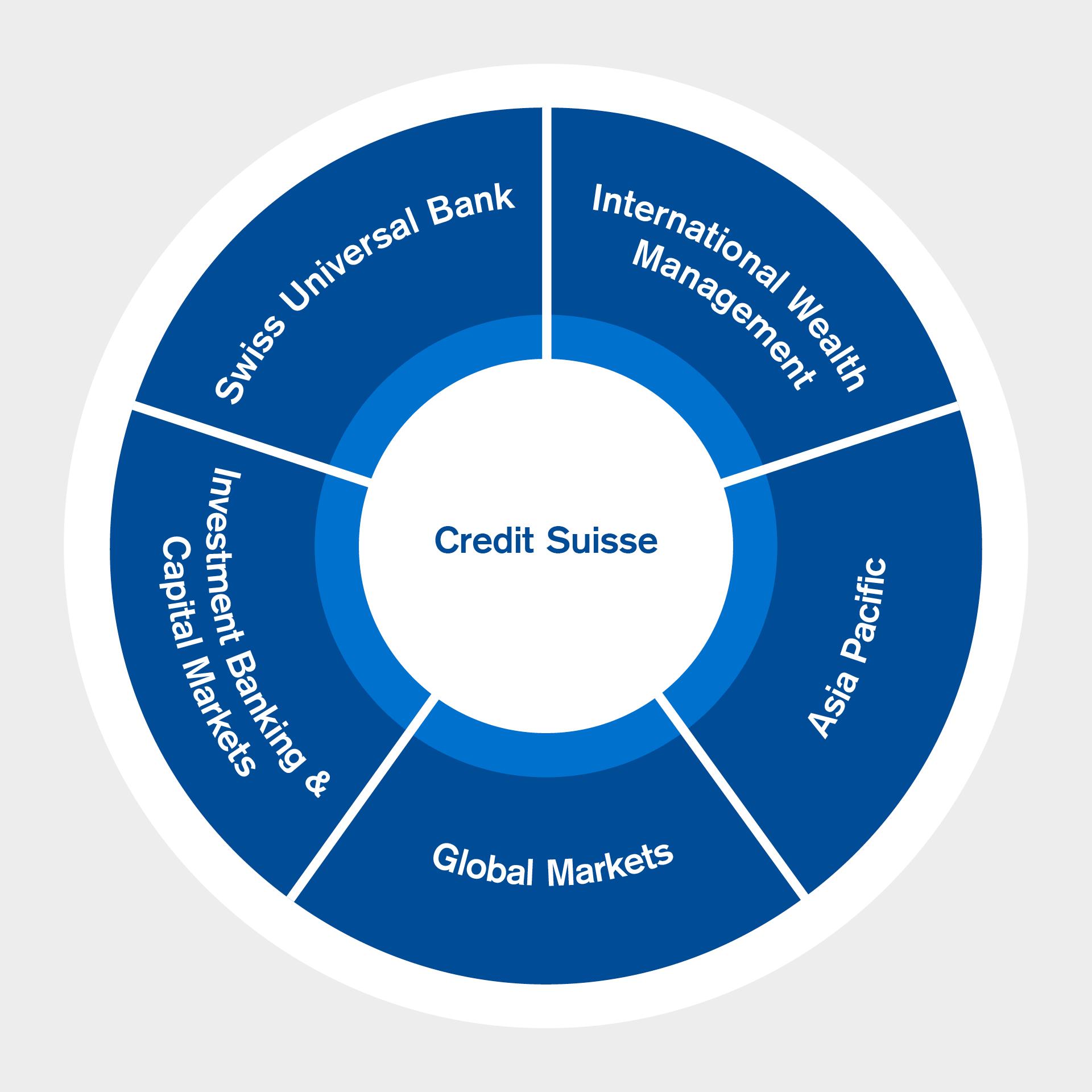 Credit Suisse structure - Credit Suisse Logo PNG