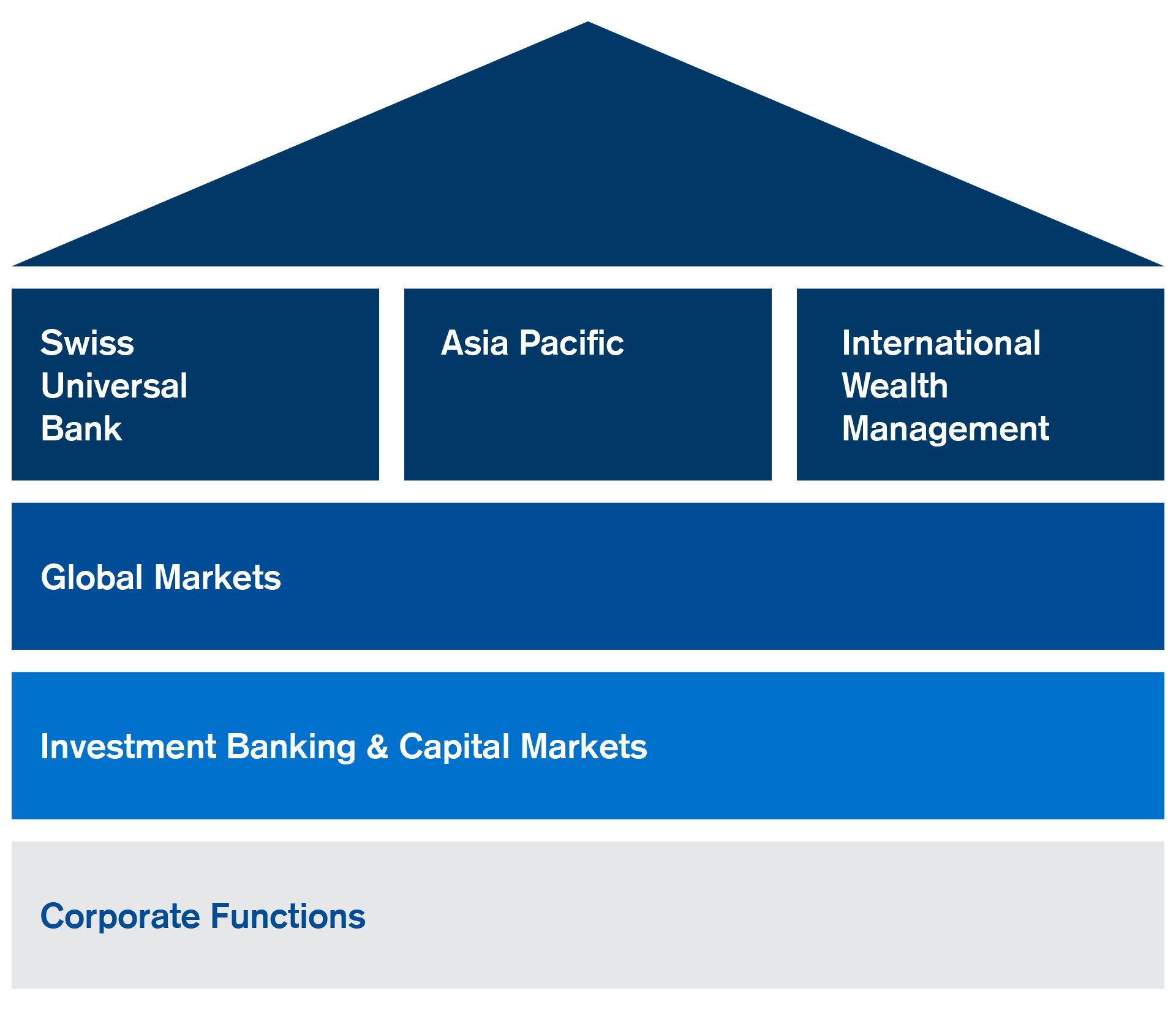 Our Business Areas - Credit Suisse PNG