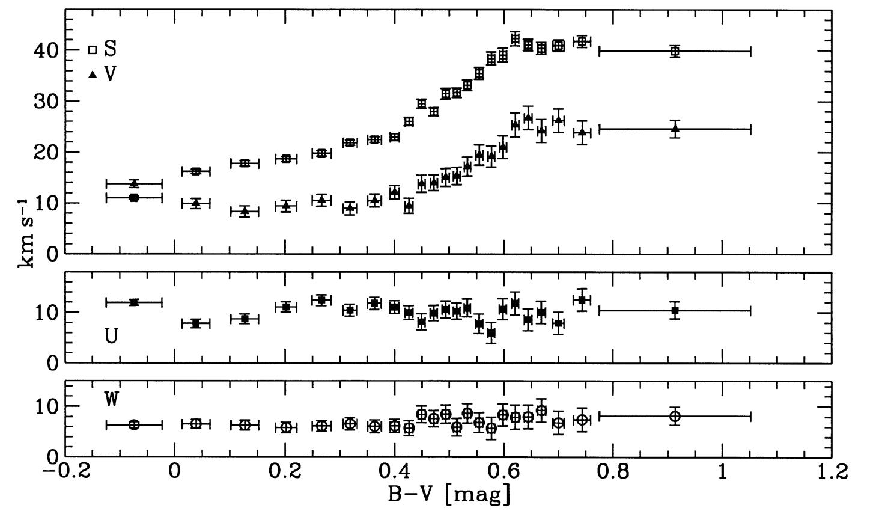 Figure 3 from Dehnen u0026 Binney (1998): mean velocities as a function of - Dehnen PNG
