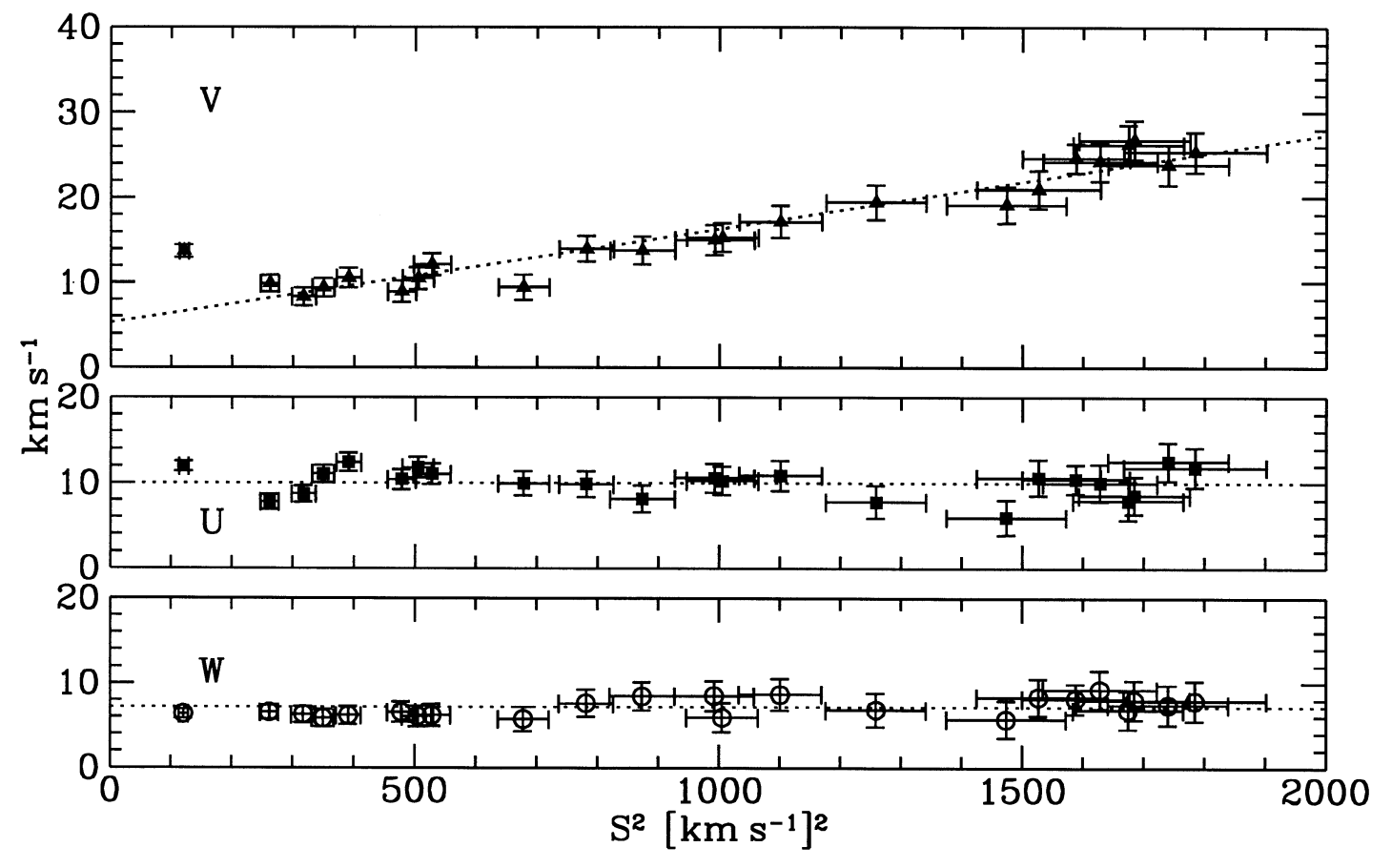 Figure 4 from Dehnen u0026 Binney (1998): mean velocities as a function of - Dehnen PNG