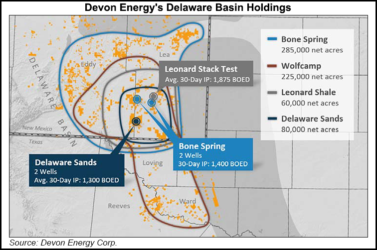 Devon Raises Meramec Inventory by 40%, Showboats Leonard Shale Potential in  Permian   2017-02-15   Natural Gas Intelligence - Devon Energy PNG