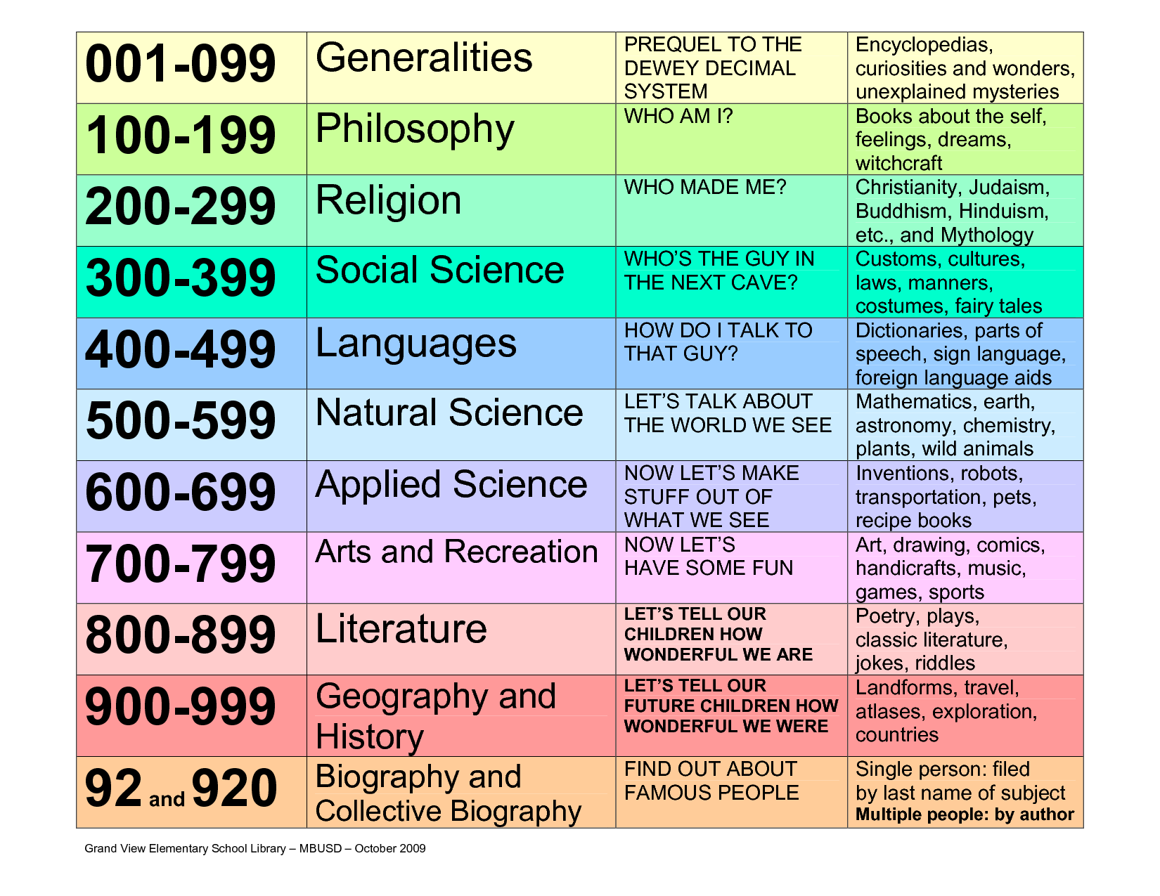 DEWEY DECIMAL CLASSIFICATION CHART - Dewey Decimal System PNG