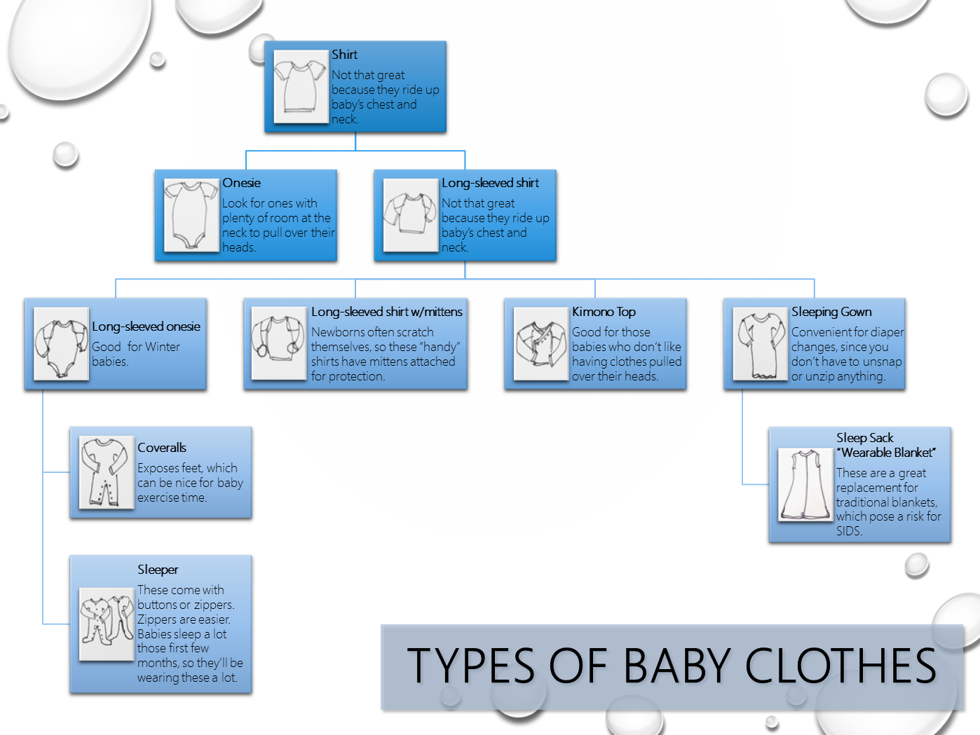 Baby Clothes Tree - Different Types Of Clothes PNG