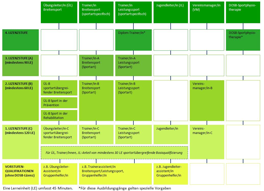 Strukturschema Qualifizierungen (jpg) - Dosb PNG