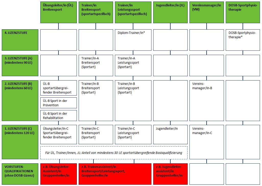 Strukturschema Vorstufenqualifikation (pdf) - Dosb PNG