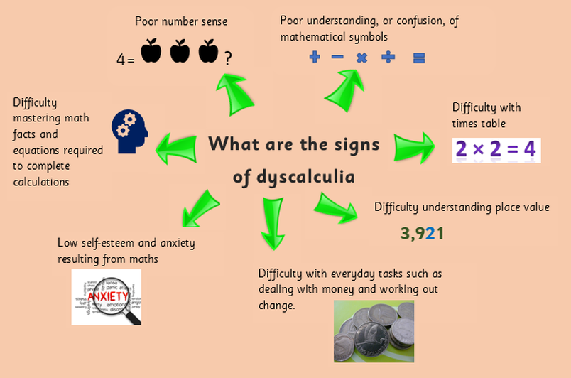 How do you assess for dyscalculia? Research into dyscalculia is fairly new  so standard assessing for dyscalculia has not be completely established. - Dyscalculia PNG
