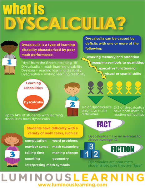 Is your child having a difficult time learning multiplication facts? - Dyscalculia PNG