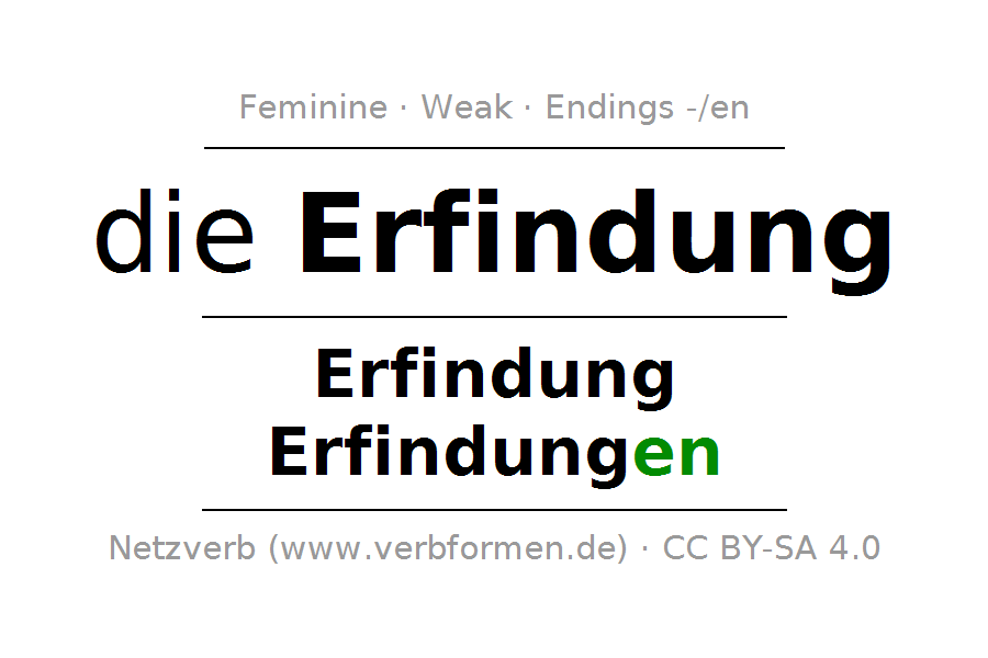 Declension and Plural of Erfindung - Erfindung PNG
