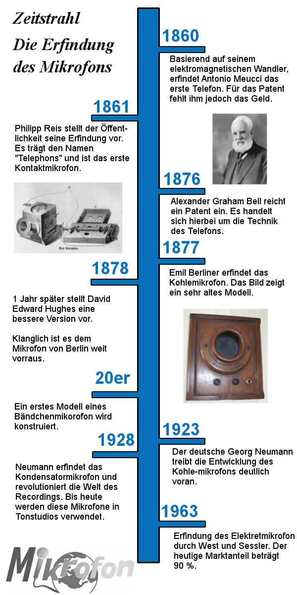 Infografik Zeitstrahl Mikrofon Erfindung - Erfindung PNG