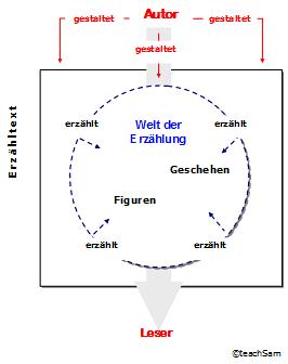Die neutrale Erzählperspektive (Erzählsituation, Erzählhaltung) lässt sich  im Allgemeinen an folgenden Merkmalen erkennen. - Erzahlperspektive PNG