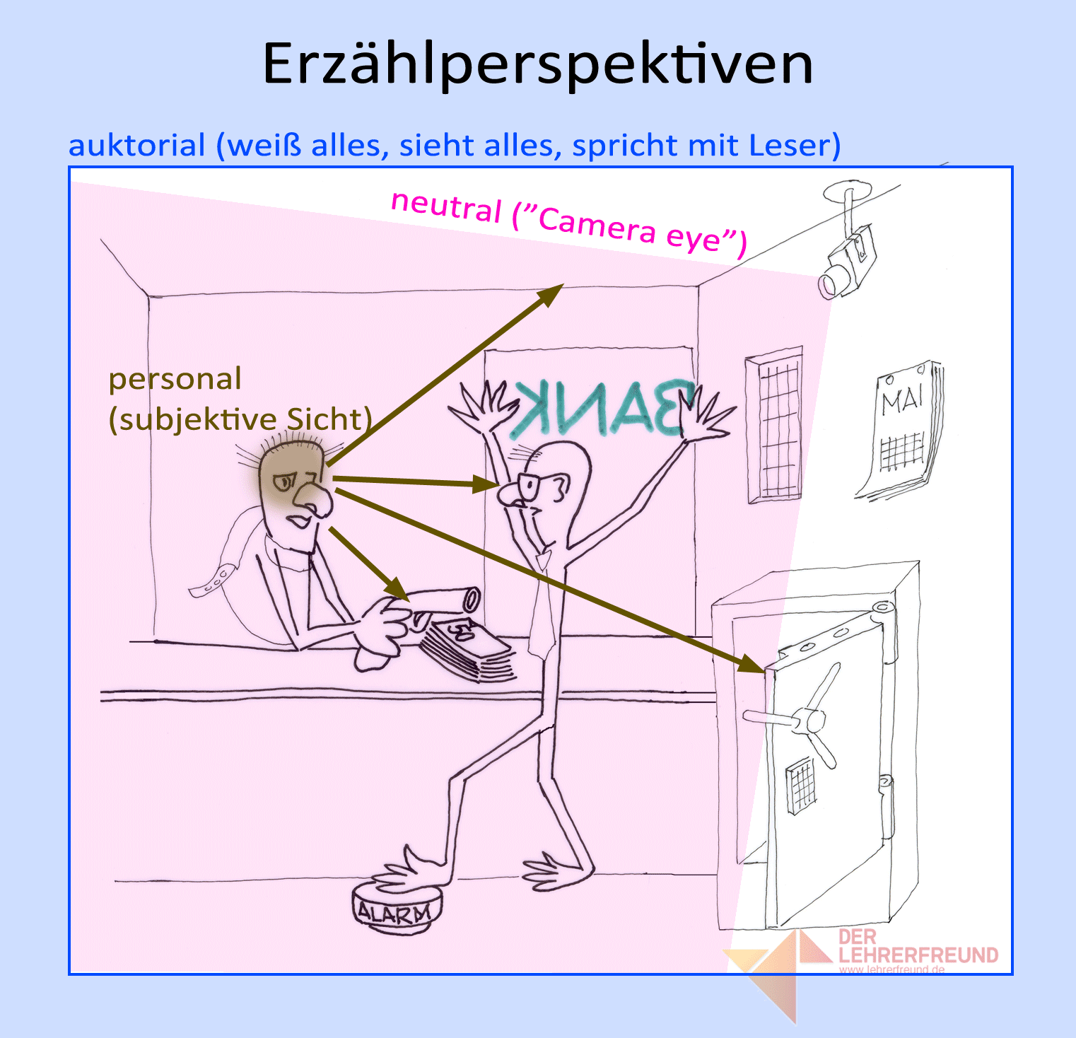Tafelbild Erzählperspektiven - große Version zum Ausdrucken auf Folie  (Farbe) - Erzahlperspektive PNG