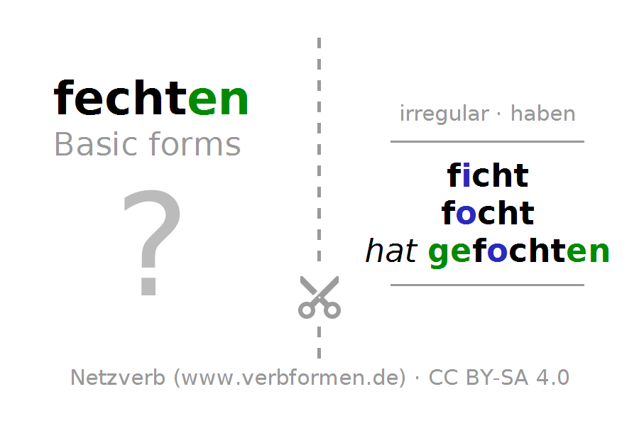 Flash cards for the conjugation of the verb fechten. Flash cards PNG - Fechten PNG