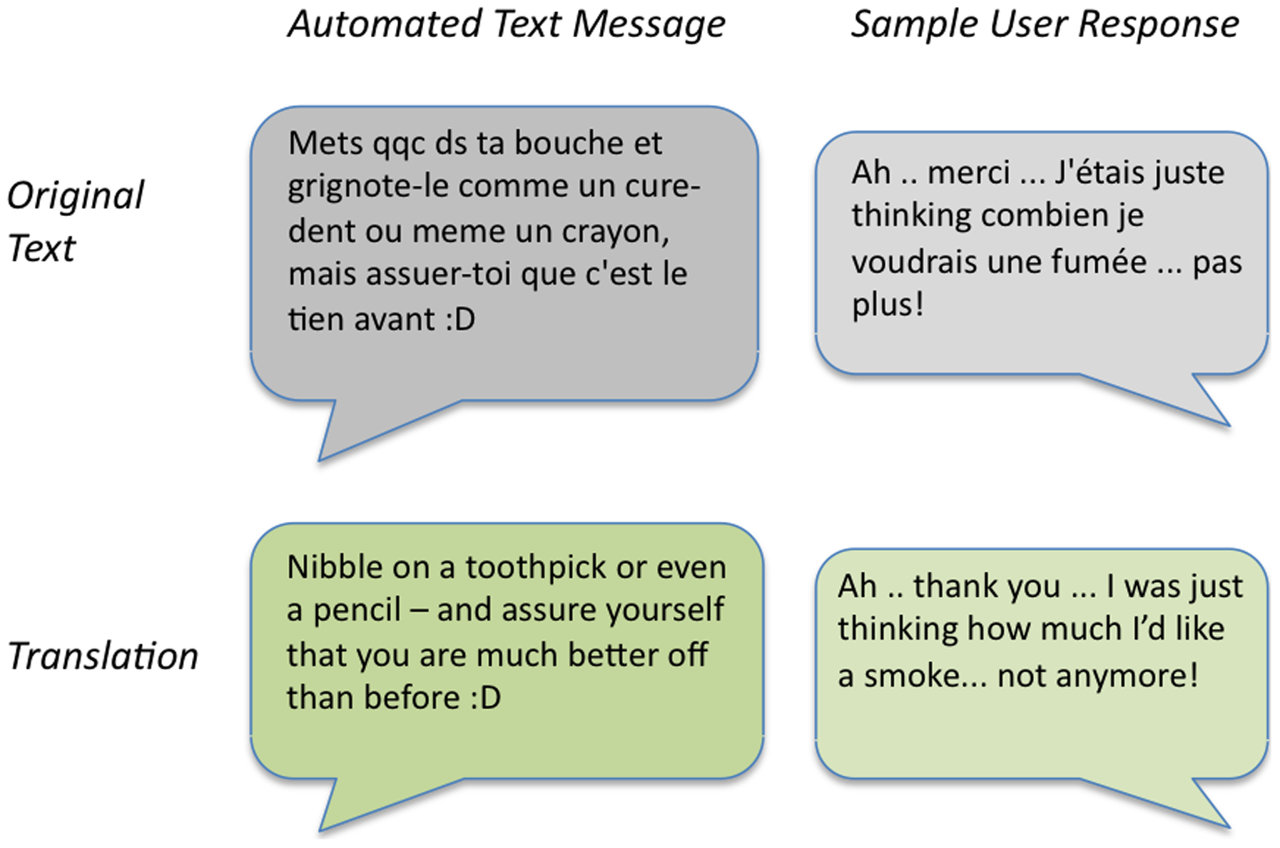 File:Text Messaging Used To Provide Encouragement To Quit Smoking.png - Free PNG Encouragement