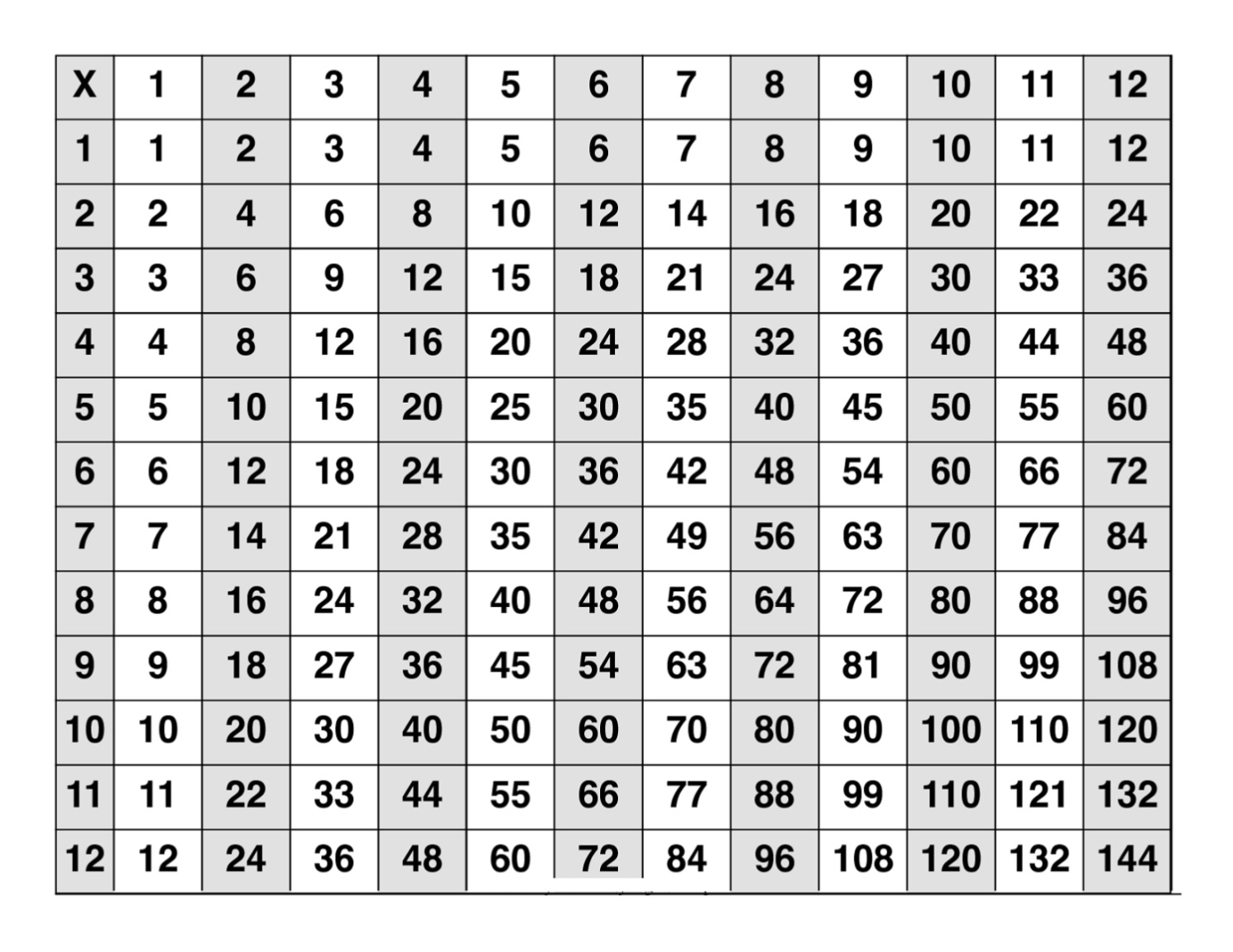 Free printable multiplication table 1 12 brokeasshome free printable multiplication table angles of polygons worksheet gamestrikefo Image collections