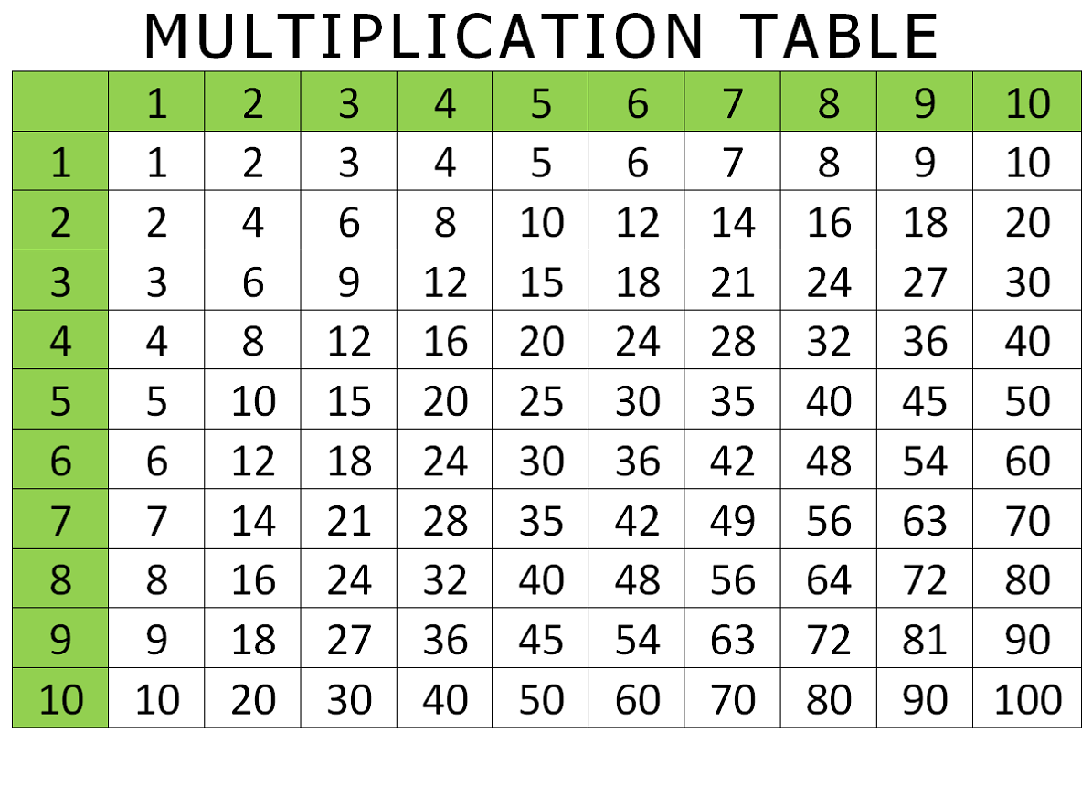 It's just a picture of Free Printable Multiplication Table intended for pdf