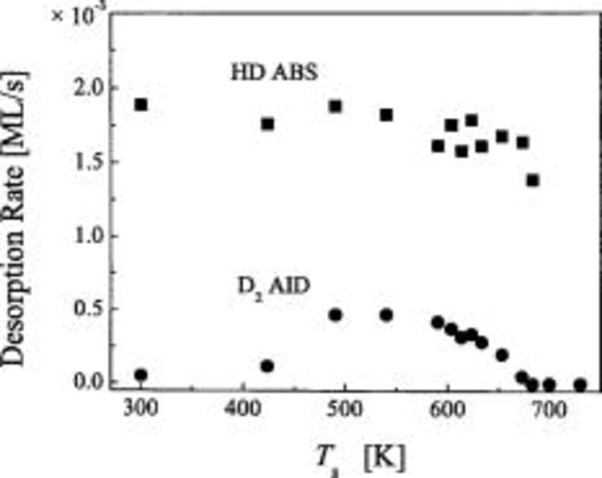 Experimental results of HD ABS and D 2 AID rates as a function of T s - Function PNG HD