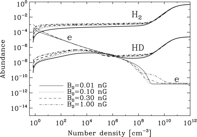 Ionization degree, H2 and HD abundance as a function of density for  different comoving field - Function PNG HD