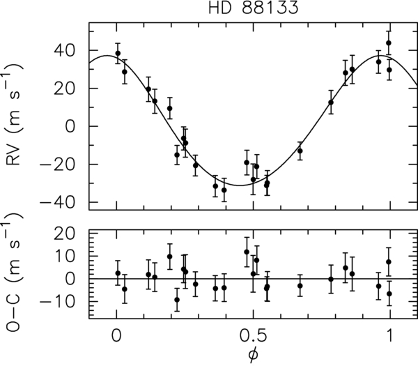 Radial velocities of HD 88133 plotted as a function of orbital phase for  the solution detailed - Function PNG HD