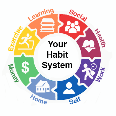 Wheel - Good Habits PNG