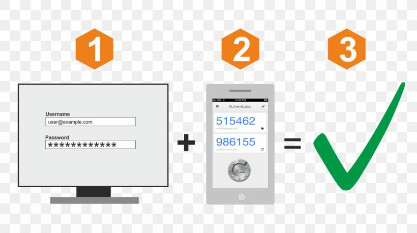 Security Token Multi-factor Authentication Google Authenticator Pluspng.com  - Google Authenticator Logo PNG