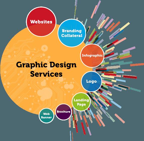 Graphic Design Services u0026 Branding - Graphic Design PNG