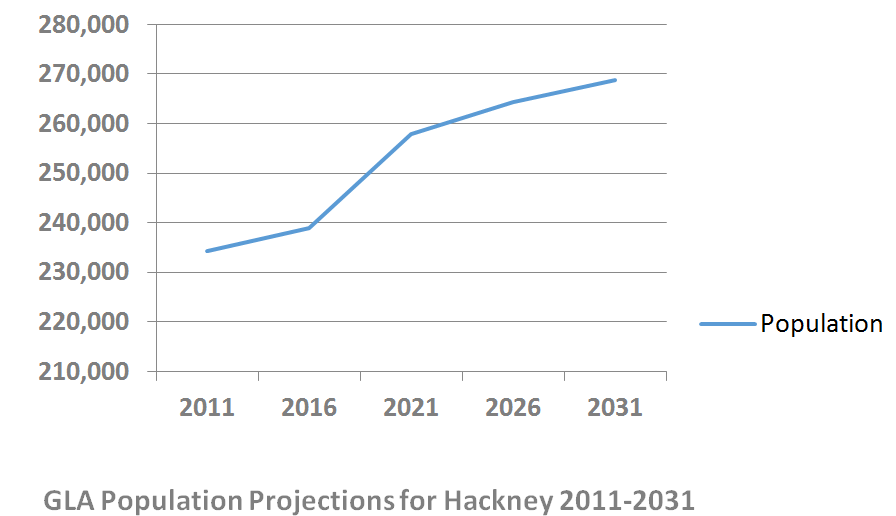 Authority monitoring report 2011-12 - Hackney Council. GLA Population  Projections, pg26 - Hackneyed PNG
